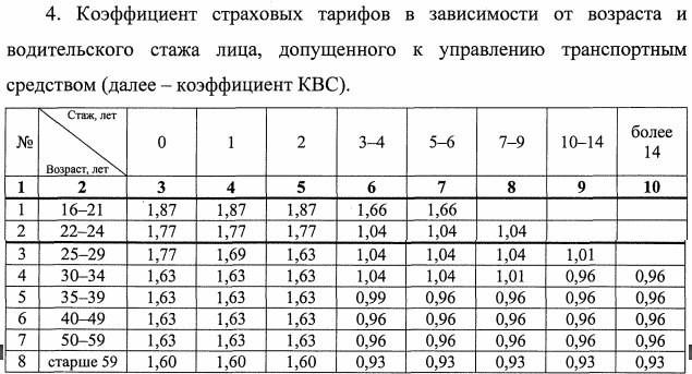 Таблица новых условий применения коэффициента возраст-стаж 2019